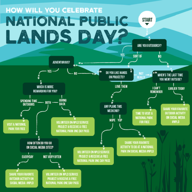 How will you celebrate National Public Lands Day?